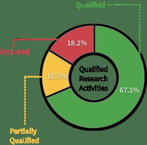 Activity Breakdown QualifiedPartiallyExcluded